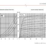 6l6gc curvas