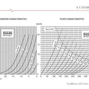 curvas de ECC82 12AU7