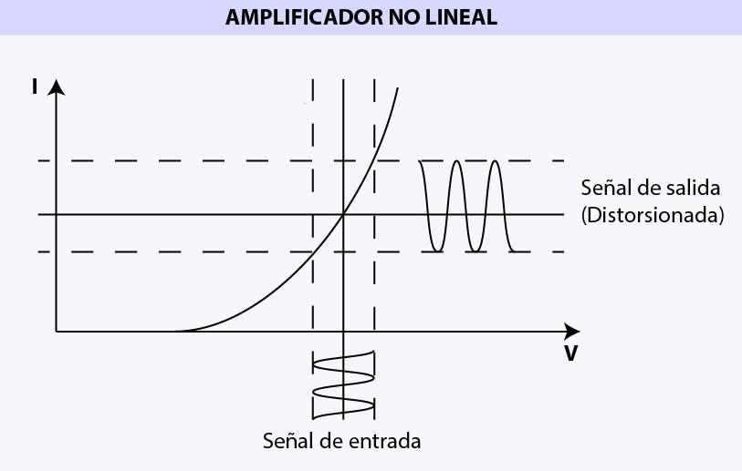 gráfica de amplificación de audio