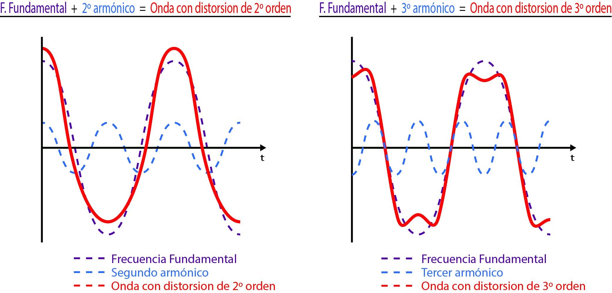 distorsión armónica del sonido